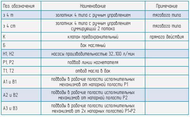 Гидросхема распределителя МР200.3.000 (Р200.004.000)
