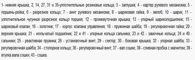 Устройство ГУР ЗИЛ 130.
