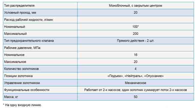Характеристики гидрораспределителя МР200.3.200
