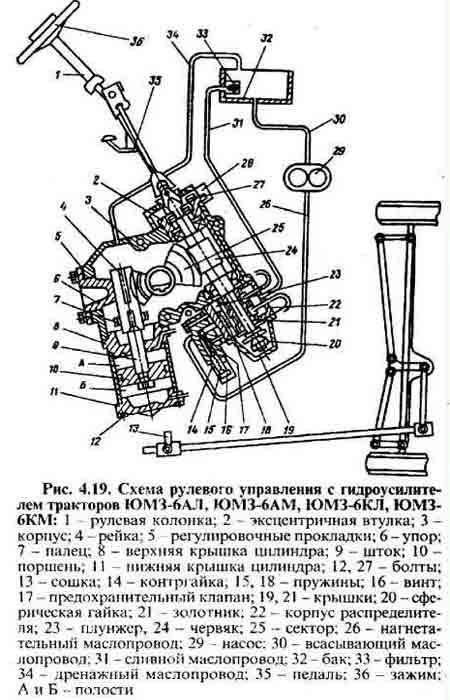 Схема ГУР ЮМЗ. Схема рулевого