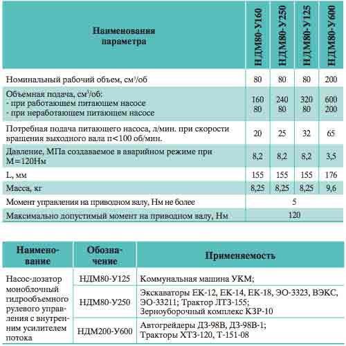 Технические характеристики насосов дозаторов серии НДМ